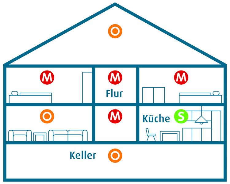 Rauchmelder In Der Küche   Lebensretter Feuerwehr Heilbad Heiligenstadt